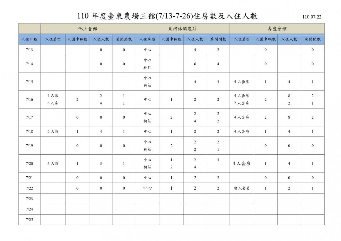 110年度臺東農場713-726日住房數及入住人數表__page-0001